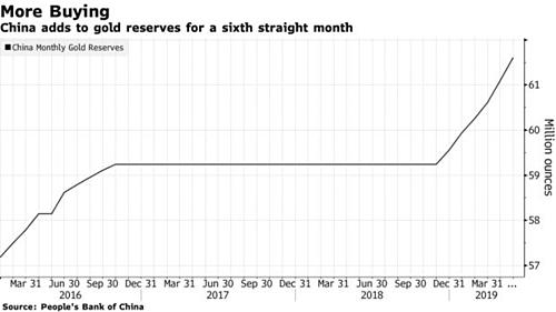 Dự trữ vàng của Trung Quốc đã tăng 6 tháng liên tiếp.
