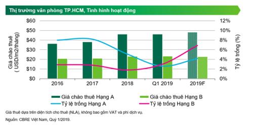 Giá chào thuê văn phòng hạng A và hạng B quý I/2019 ổn định hơn năm 2018.