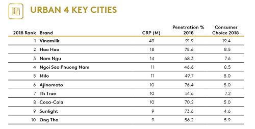 Vinamilk dẫn đầu bảng xếp hạng các thương hiệu được chọn mua nhiều nhất khu vực nông thôn.