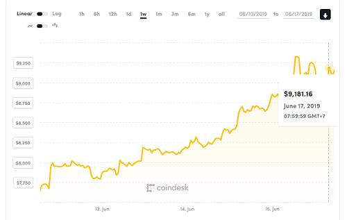 Biến động giá Bitcoin trong một tuần qua. Ảnh: Coindesk