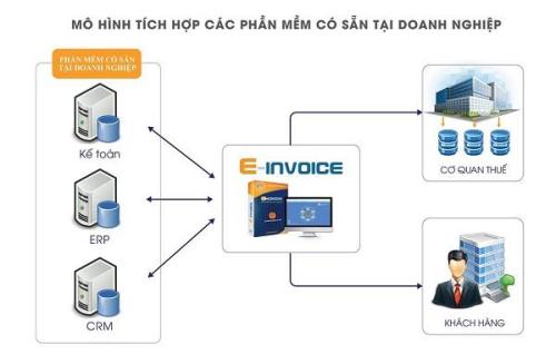 Mô hình tích hợp hóa đơn điện tử E-Invoice với phần mềm hệ thống.