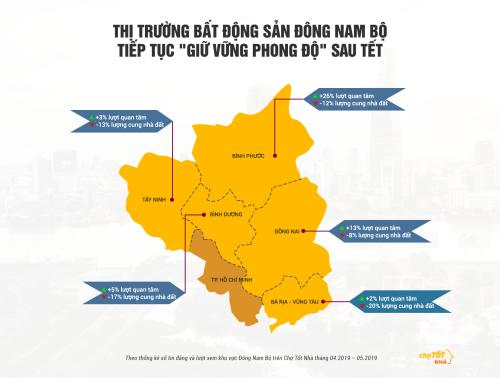 Sức hút của thị trường bất động sản Đông Nam Bộ