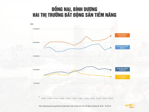 Giá đất Đồng Nai, Bình Dương có mức chào bán cao hơn so với mặt bằng chung.