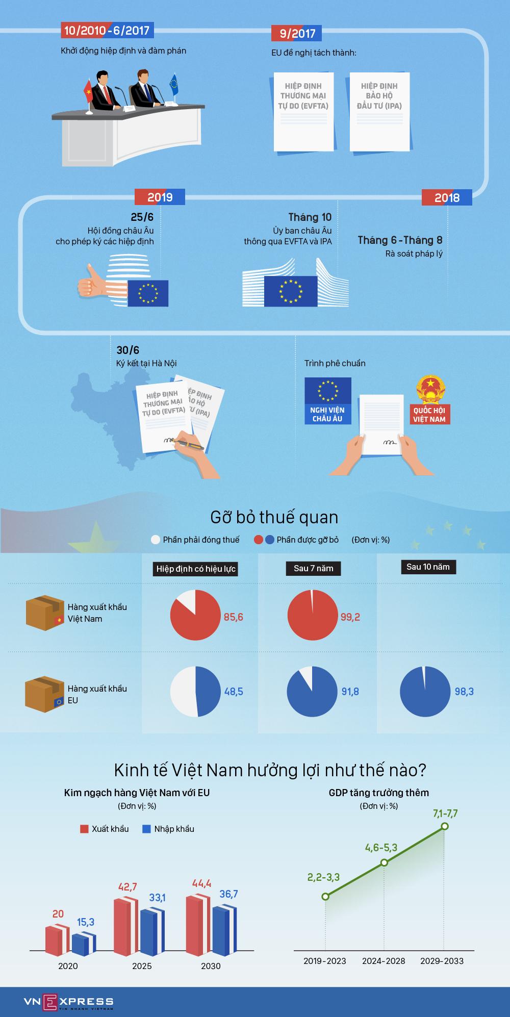 9 năm đàm phán Hiệp định thương mại tự do với châu Âu