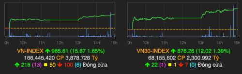 VN-Index trở lại mốc 960 điểm trong phiên giao dịch đầu tiên của tháng 7. Ảnh: VNDirect