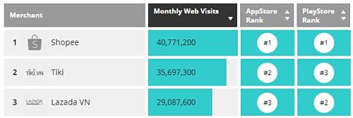 Tiki và Lazada nằm trong top 3 sàn thương mại điện tử nhiều truy cập nhất vào quý I/2019. Nguồn: iPrice