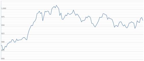 Diễn biến VN-Index từ đầu năm 2019 đến nay. Ảnh: VNDirect