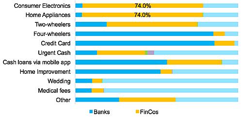 Nguồn vay tiền của người tiêu dùng theo các nhu cầu, xanh đậm (ngân hàng) vàng (công ty tài chính).