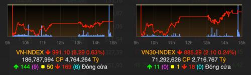 VN-Index giảm hơn 6 điểm trong phiên giao dịch 2/8. Ảnh: VNDirect