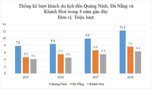 Lượng khách du lịch đến Quảng Ninh, Đà Nẵng và Khánh Hòa trong 4 năm gần đây. Nguồn: DOJILand.