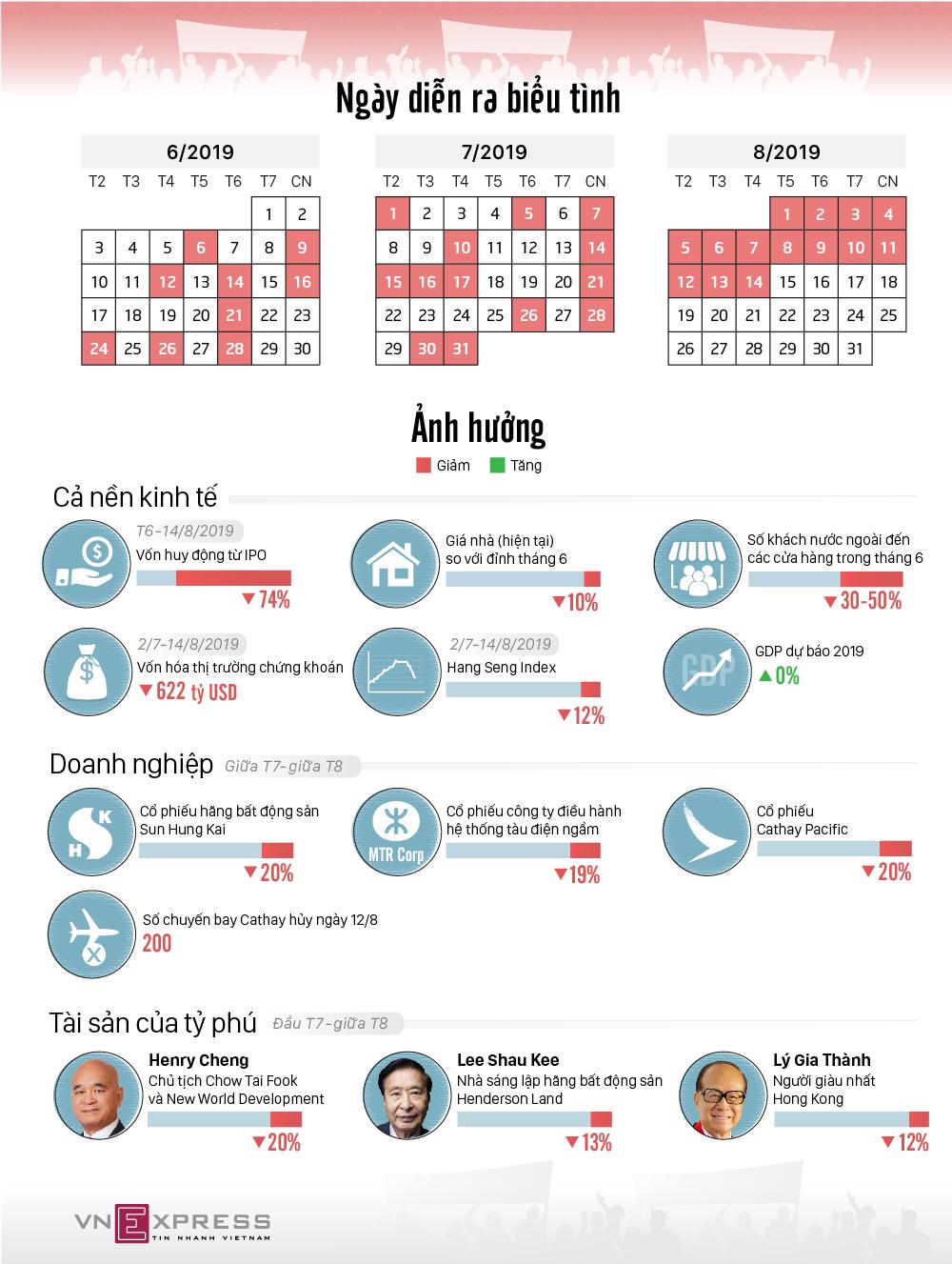 Kinh tế Hong Kong thiệt hại thế nào vì biểu tình?