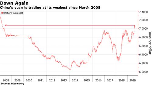 Diễn biến giá nhân dân tệ so với đôla Mỹ tại thị trường Trung Quốc kể từ năm 2008.