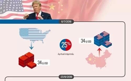 Đòn trả đũa của Mỹ - Trung trong chiến tranh thương mại. Đồ họa: Hà Thu, Tiến Thành. (Click vào hình để xem chi tiết)