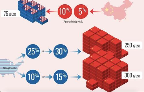 Đồ hoạ Toàn cảnh chiến tranh thương mại Mỹ Trung hơn một năm qua (Click vào ảnh để xem chi tiết)