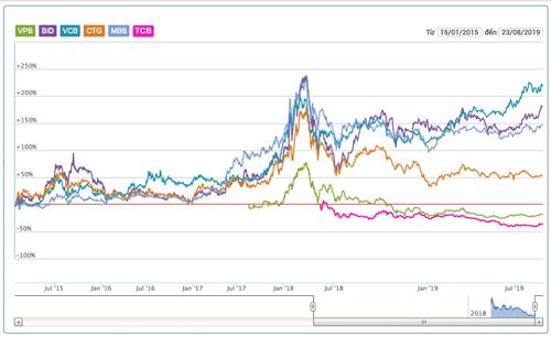 Cổ phiếu TCB, VPB giảm giá mạnh nhất trong Top 5 vốn hoá của ngành ngân hàng. Dữ liệu: VNDirect.