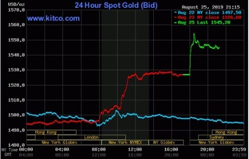 Diễn biến giá vàng thế giới trong vài ngày qua.