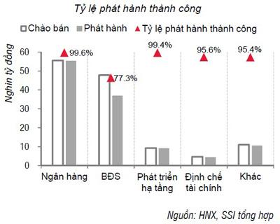 Nguồn: HNX, SSI