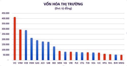 Bảng xếp hạng DN vốn hóa lớn nhất Việt Nam. Ảnh:dobizlive.vn