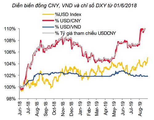 Tỷ giá USD/VND (đường màu xanh) gần như đi ngang từ đầu tháng 6 đến nay, trong khi CNY liên tục giảm giá (đường màu đỏ). Ảnh: SSI