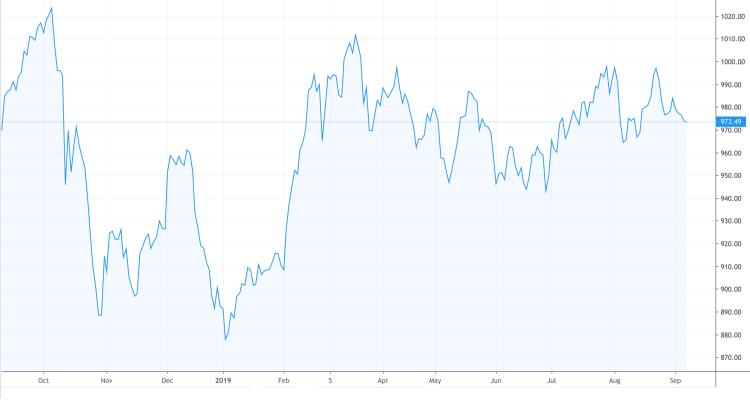 Diễn biến VN-Index một năm gần đây. Ảnh: TradingView