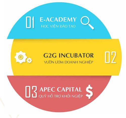 Hệ sinh thái eZONE của tập đoàn Apec.