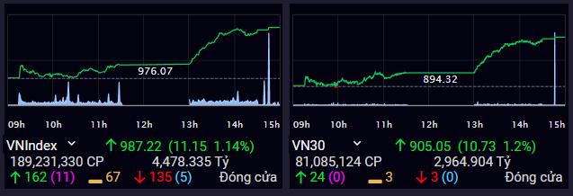 VN-Index tăng mạnh vào phiên chiều, tiến gần ngưỡng 990 điểm. Ảnh: SSI