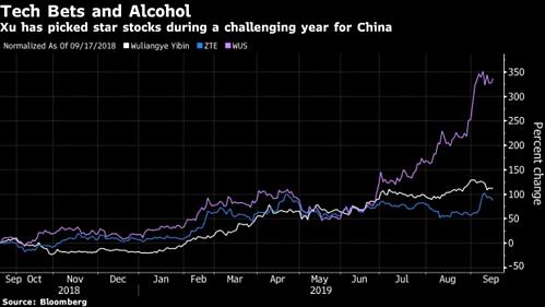 Các cổ phiếu hàng đầu trong danh mục của Xu tăng giá mạnh năm nay.