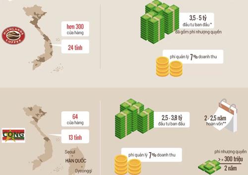 Đồ hoạ về chi phí đầu tư và thời gian thu hồi vốn của các chuỗi nhượng quyền hàng đầu hiện nay. (Click vào ảnh để xem chi tiết)