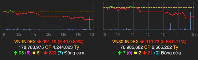 VN-Index giảm về gần ngưỡng 990 điểm. Ảnh: VNDirect