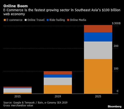 Thương mại điện tử đóng góp phần lớn trong cơ cấu kinh tế Internet tại Đông Nam Á.