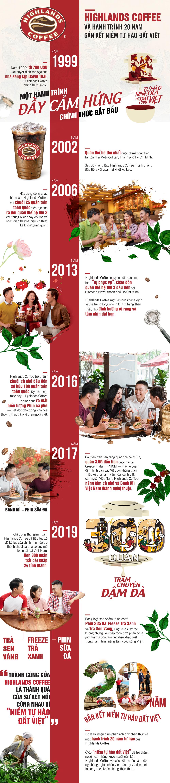 Highlands Coffee và hành trình 20 năm phát triển tại thị trường Việt