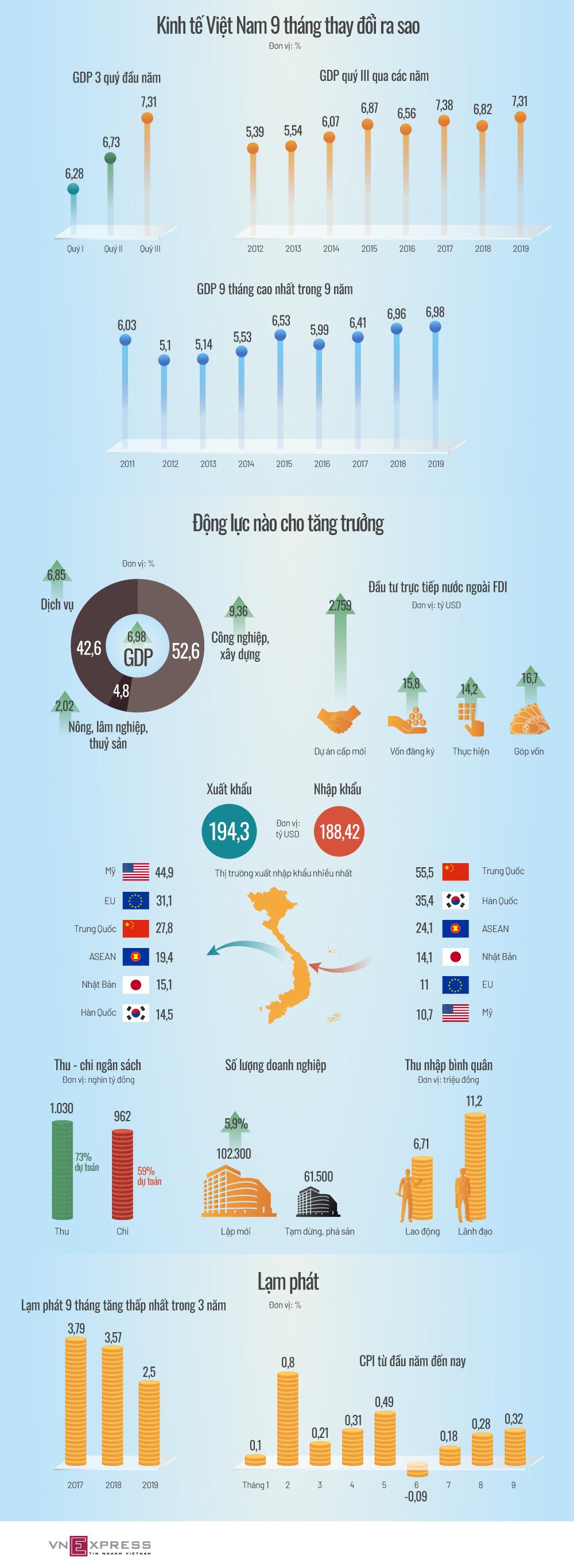 Kinh tế Việt Nam bứt tốc