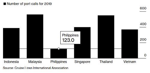 Các cảng trung gian - nơi tàu dừng để tiếp tế, sửa chữa hoặc trao đổi hàng hóa tại một số quốc gia Đông Nam Á. Nguồn: CLIA