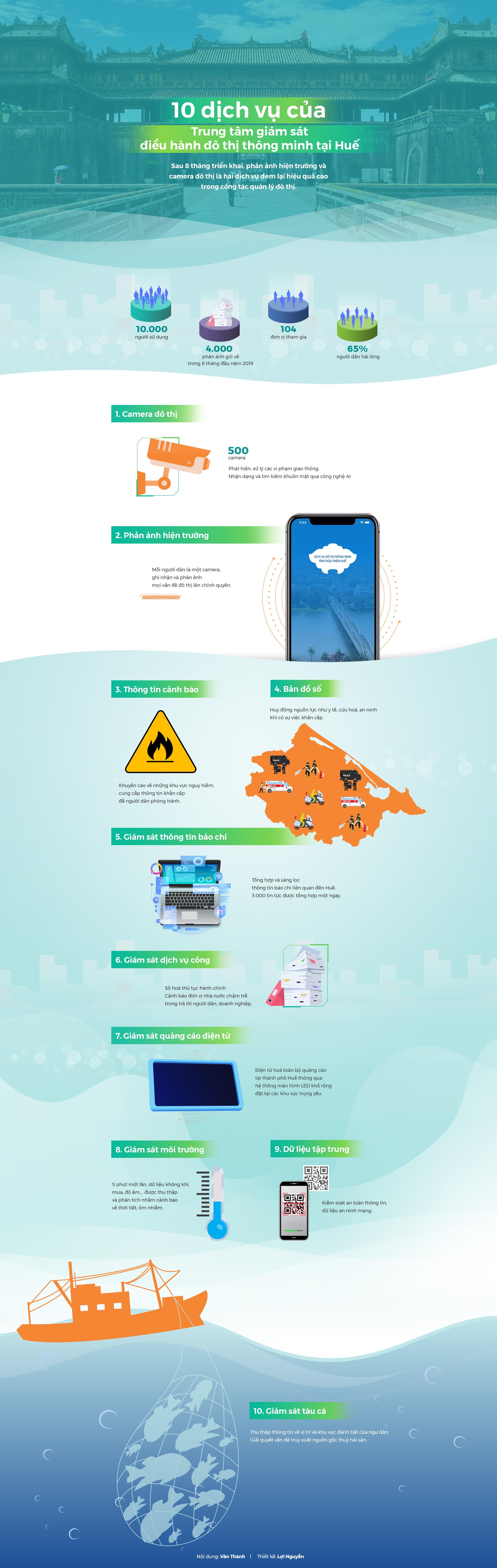 10 dịch vụ của Trung tâm giám sát điều hành đô thị thông minh Huế