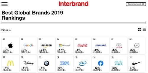 Top 10 của Interbrand năm nay không có Facebook.