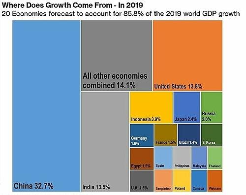 20 nền kinh tế đóng góp nhiều nhất vào tăng trưởng toàn cầu năm 2019.