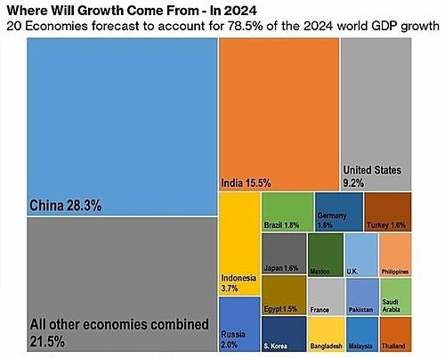 20 nền kinh tế đóng góp nhiều nhất vào tăng trưởng toàn cầu năm 2024.