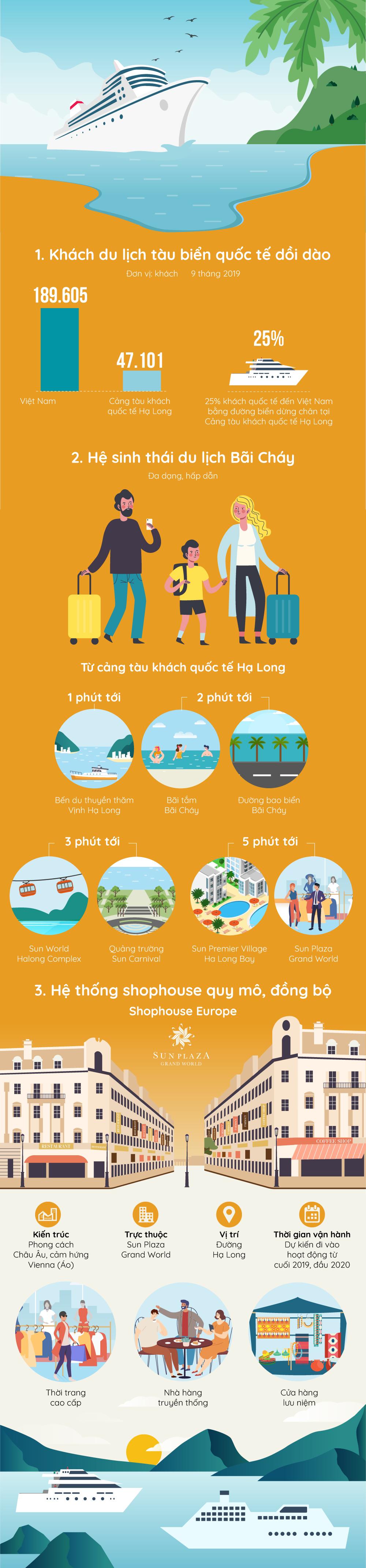 Ba yếu tố thúc đẩy kinh doanh du lịch tại Hạ Long