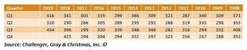 Bảng số liệu cho thấy, số CEO từ chức trong 9 tháng năm 2019 tăng 2% so với quý IV/2018. Ảnh: Challenger, Gray & Christmas.