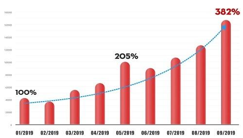 Tốc độ tăng trưởng của dịch vụ Firm Banking năm 2019 (Tài liệu do VNPT EPAY cung cấp)