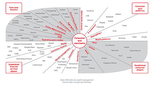 Sơ đồ phân mảng chủ sở hữu của các dịch vụ tài chính tại Đông Nam Á với 4 thành phầncác ngân hàng, tổ chức tài chính (góc dưới bên trái); các tập đoàn tiêu dùng truyền thống (góc dưới bên phải), các fintech thuần túy (góc trên bên trái)và các nền tảng công nghệ tiêu dùng (góc trên bên phải).