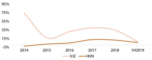 Tăng trưởng doanh thu vận tải hàng không của Vietnam Airlines và Vietjet. Ảnh: VDSC