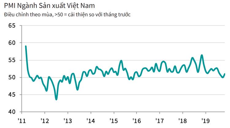 PMI tháng 11 của Việt Nam đạt 51điểm. Nguồn: IHS Markit