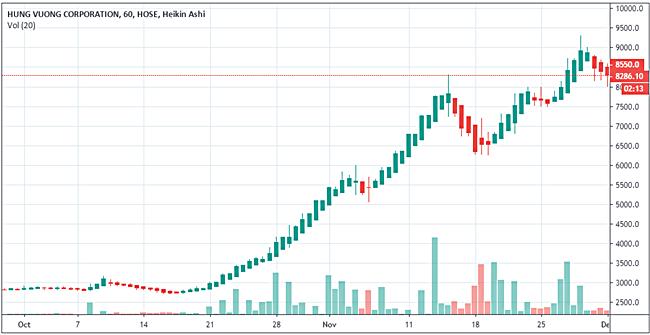 Diễn biến cổ phiếu HVG trong 2 tháng gần đây. Ảnh: Tradingview.com