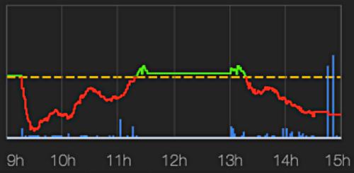 Diễn biến VN-Index phiên giao dịch hôm qua, 3/12. Ảnh: VNDIRECT.