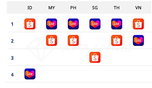Xếp hạng của Lazada và Shopee về ứng dụng thương mại điện tử có người dùng hàng tháng cao nhất quý III/2019 lần lượt tại (từ trái sang) Indonesia, Malaysia, Philippines, Singapore, Thái Lan, Việt Nam. Nguồn: iPrice