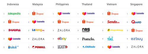 Các website thương mại điện tử có lượng truy cập cao nhất quý II/2019 theo quốc gia. Nguồn: iPrice