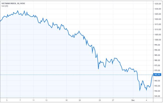 Diễn biến VN-Index trong một tháng gần đây. Ảnh: Tradingview.com
