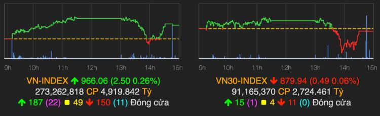 VN-Index giữ sắc xanh trong phiên đầu tuần. Ảnh: VNDirect