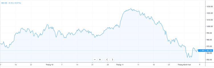 VN-Index đang thấp hơn 1% so với cách đây 3 tháng và giảm gần 8% từ mức đỉnh ngắn hạn. Ảnh: Trading View